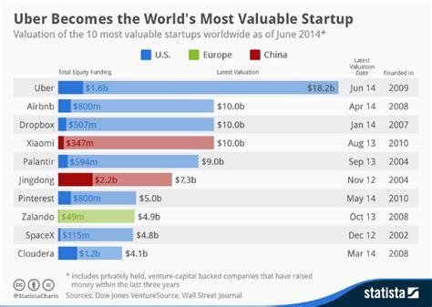 Uber, roi des start-up devant Airbnb