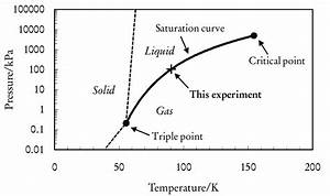 2  Equilibrium Phase Diagram Of Oxygen In The Pressure
