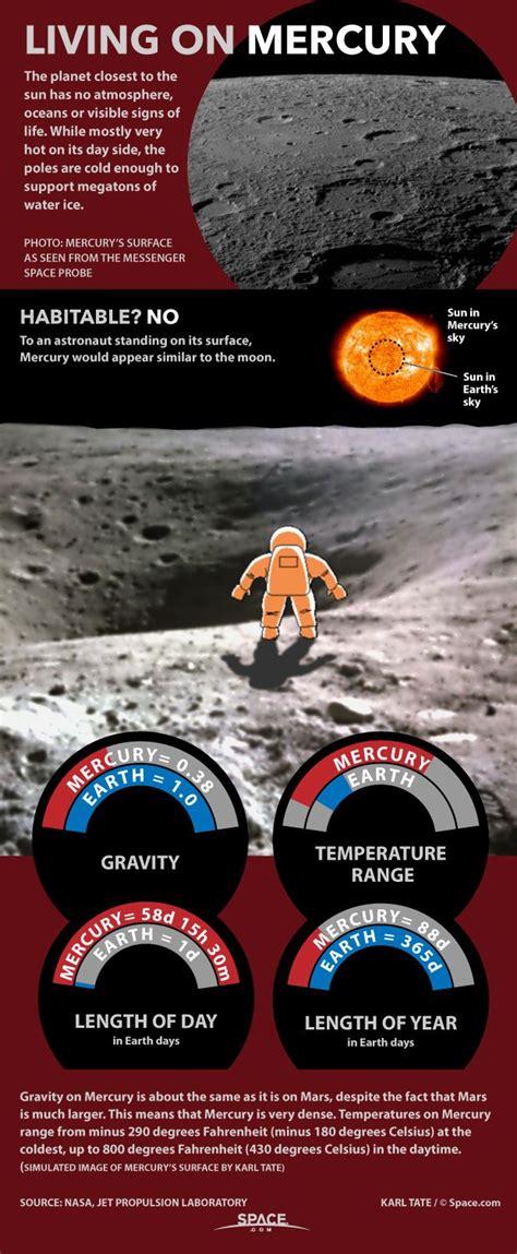 living  mercury   hard infographic space