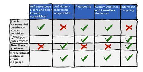 marketing blog  mediaplanung