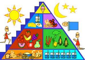 Healthy Food Pyramid Clip Art