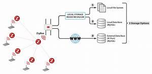 Libelium - Redes Sensoriales Inal U00e1mbricas - Zigbee - Mesh Networkslibelium