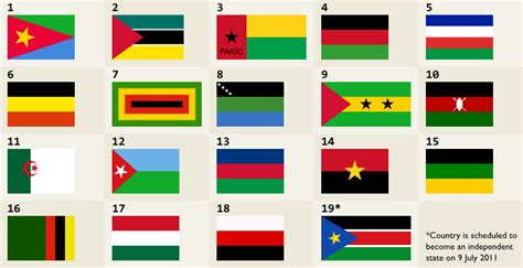 African Independence Movement Flags Quiz