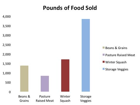 cuisine sold november 2015 of family farmers