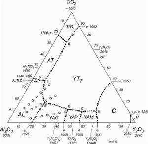 Tentative Phase Diagram For The Al 2 O 3  U2012 Tio 2  U2012 Y 2 O 3