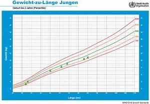 Gewicht Berechnen Kind : l ngenwachstum und gewicht kleinkind cyberdoktor patientenberatung ~ Themetempest.com Abrechnung