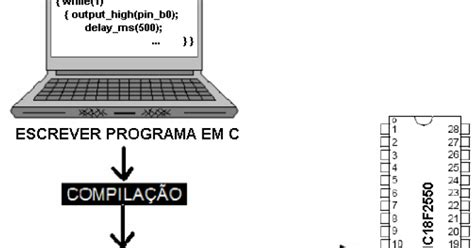 baixar de software de programação de porta paralelas