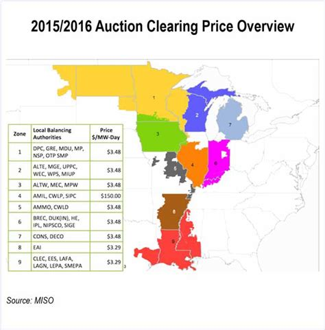 PJM-Type Capacity Auction for MISO Zone 4 Proposed | RTO ...