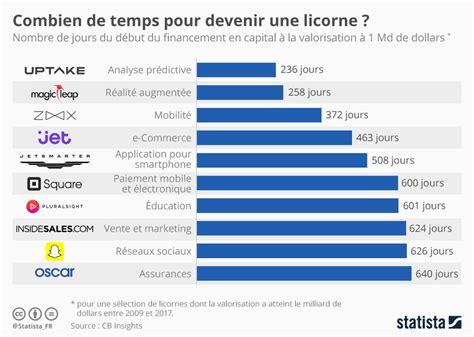 numbers combien de temps faut il pour devenir une licorne frenchweb fr