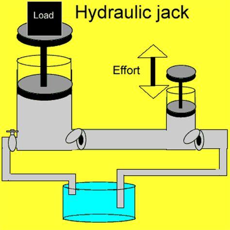 hydraulic floor adjustment simple hydraulic www pixshark images