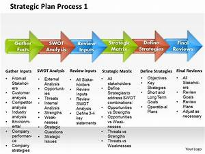 strategic plan process 1 powerpoint presentation slide With bank strategic plan template