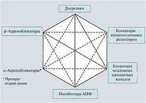 Какие обследования пройти при гипертонии