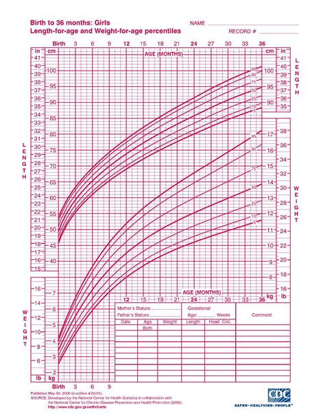 Growth Chart Very Interesting Read Every Baby Is