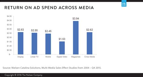 Benchmarking Return on Ad Spend: Media Type and Brand Size ...