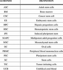 Acronym And Definitions Of Referred Stem Cells