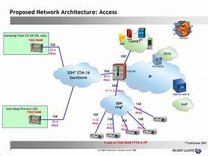 Ppt - Proposed Network Architecture  Access Powerpoint Presentation