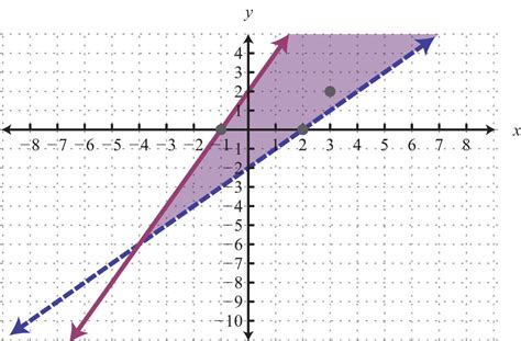 Solving Systems Of Linear Inequalities (two Variables