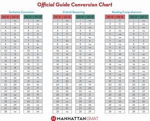 Star Reading Scaled Score Chart Star Reading Scaled Score Conversion Chart Yacken