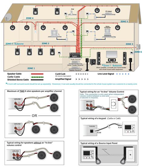 Whole House Audio Wiring Diagram Webtor