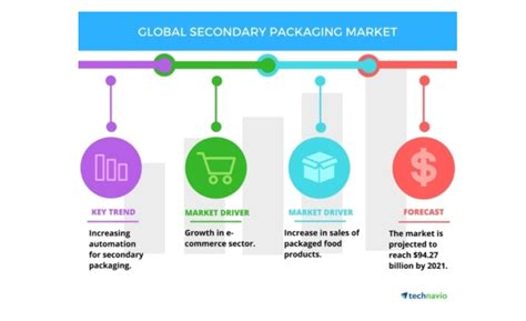 Automation a top trend impacting secondary packaging ...