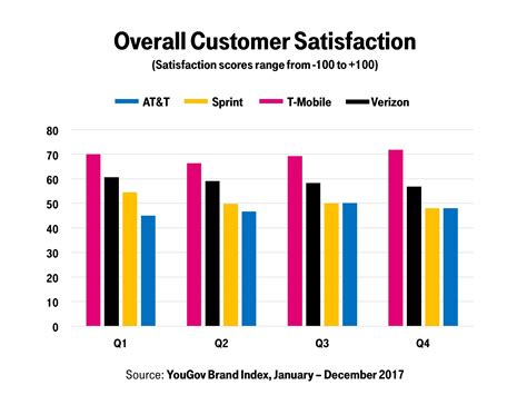 T-mobile Had The Highest Customer Satisfaction In 2017 Of