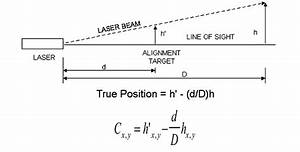Optical Tooling Laser Alignment