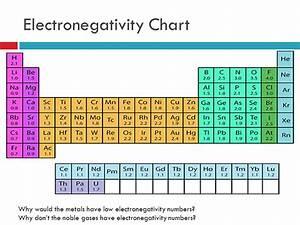 Electronegativity Chart. 53 polarity and intermolecular ...