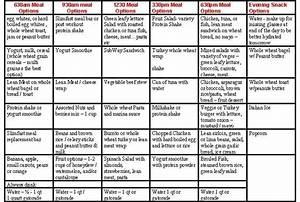 Diet Chart For Lean Muscle Gain Weight Gain Diet Plan Chart Weight Gain For Ranger
