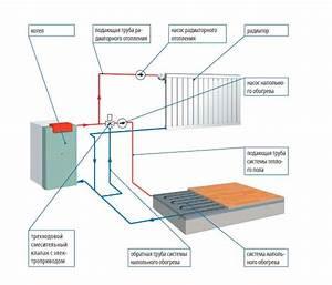 Prix Plancher Chauffant Electrique : conseil dutilisation du plancher chauffant electrique prix ~ Premium-room.com Idées de Décoration