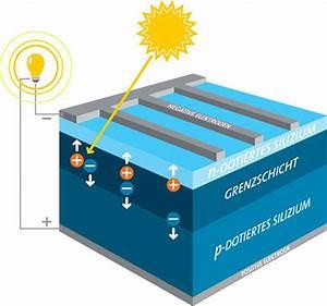 Wie Funktionieren Solarzellen : wie funktioniert photovoltaik in solarzellen it technik ~ Lizthompson.info Haus und Dekorationen