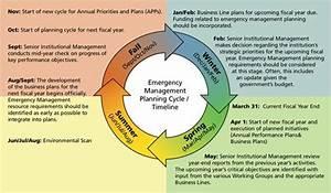 Strategic Planning Timeline Template