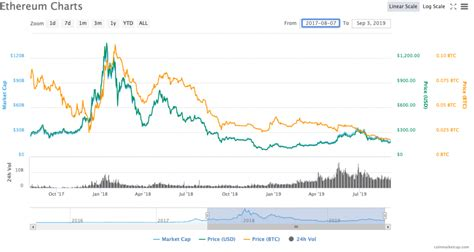 Ethereum Price History / Ethereum Price History - Table ...