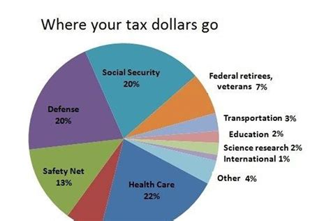 Here's where your federal income tax dollars go - NBC News