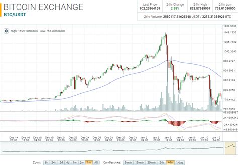 ethereum market report ethbtc     week