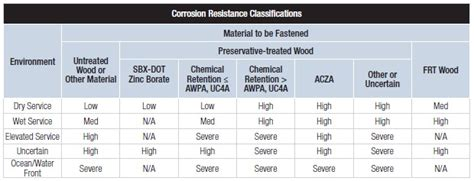 corrosion resistance classification simpson strong tie structural engineering blog