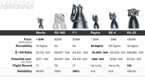 spacex raptor engine     cost