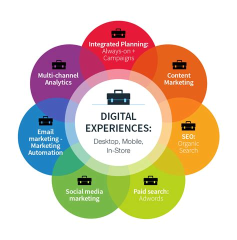 digital marketing course structure does your organization the right digital skills for