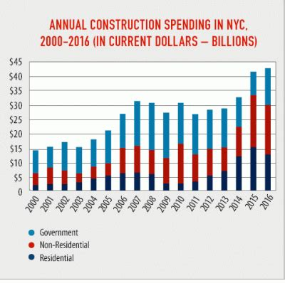 nyc construction industry produced billion spending