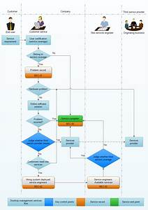 Workflow Diagram Software And Modeling Tools