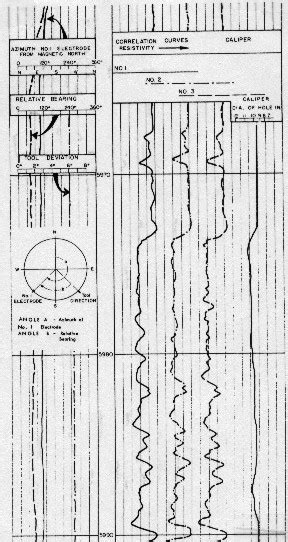 Crain's Petrophysical Handbook   Dipmeter Logs