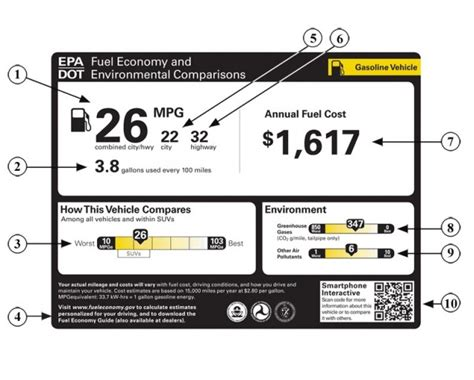Epa Proposes Two Designs For Updated Fuel Economy Labels