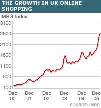 Online Shop Uk : bbc news business festive boom for online shopping ~ Watch28wear.com Haus und Dekorationen