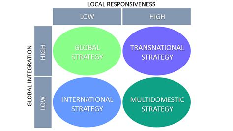 International Business Strategy Explained With Examples B2u