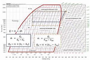 Enthalpie Berechnen : p v diagramm k hlschrank thomas s chichester blog ~ Themetempest.com Abrechnung