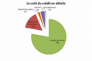 Calcul Cout Credit : cout d un pret ~ Medecine-chirurgie-esthetiques.com Avis de Voitures