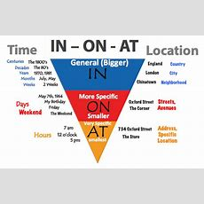 When To Use Prepositions In  On  At  Learn English