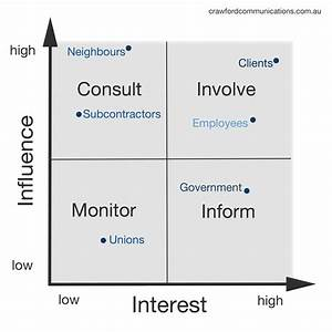Crawford CommunicationsThe ultimate stakeholder analysis ...