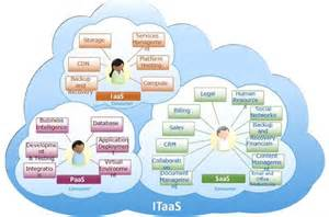 Examples of Cloud Computing Services