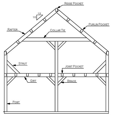 home design diagram post beam design the typical bent