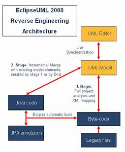 Reverse Engineering Eclipseuml Architecture
